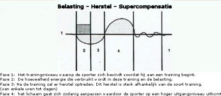trainen en supercompensatie schema